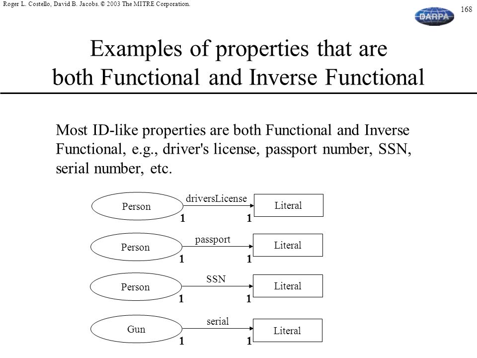 Examples of properties that are both Functional and Inverse Functional