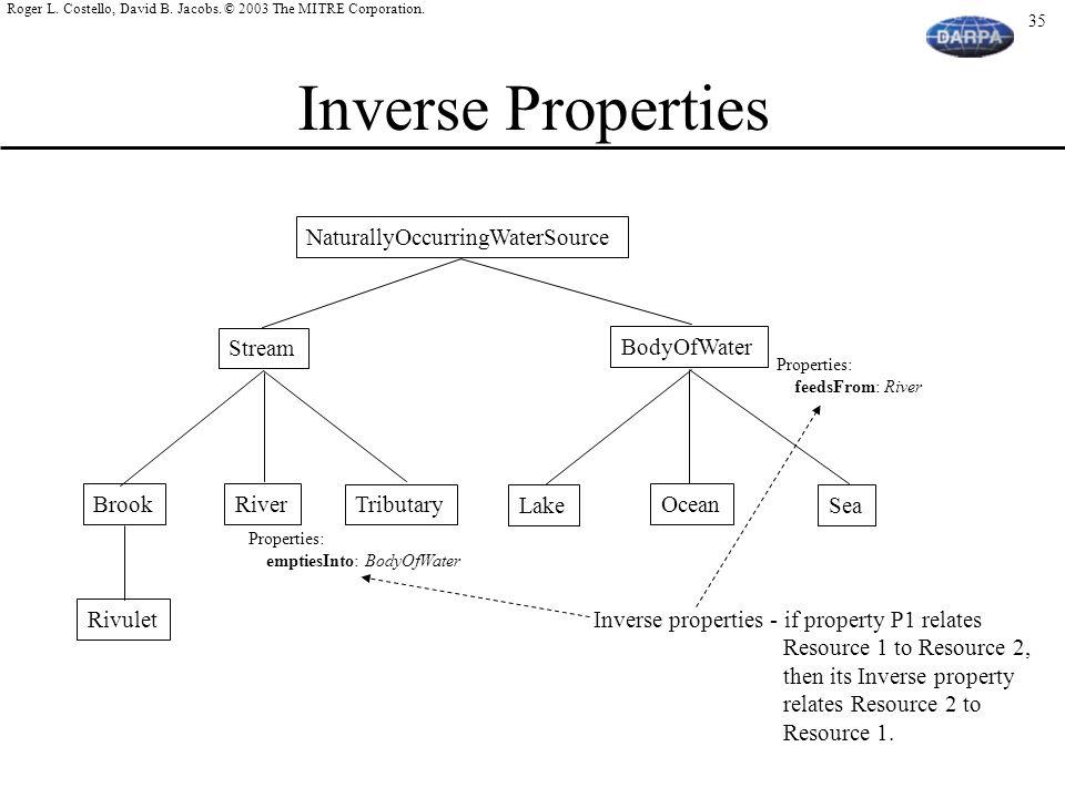 Inverse Properties NaturallyOccurringWaterSource Stream BodyOfWater