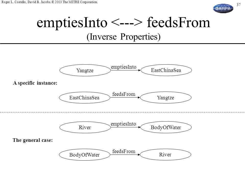 emptiesInto <---> feedsFrom (Inverse Properties)