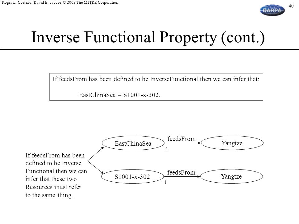 Inverse Functional Property (cont.)