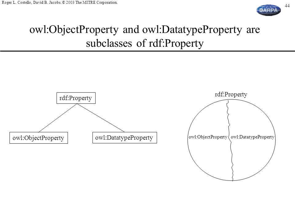 owl:ObjectProperty and owl:DatatypeProperty are subclasses of rdf:Property