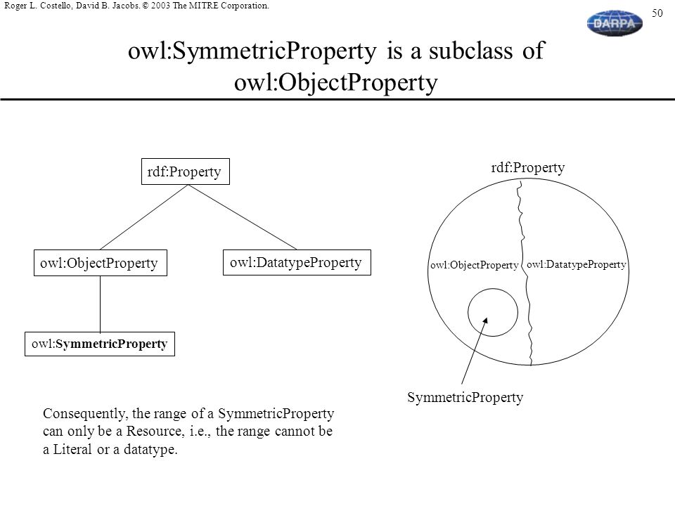 owl:SymmetricProperty is a subclass of owl:ObjectProperty