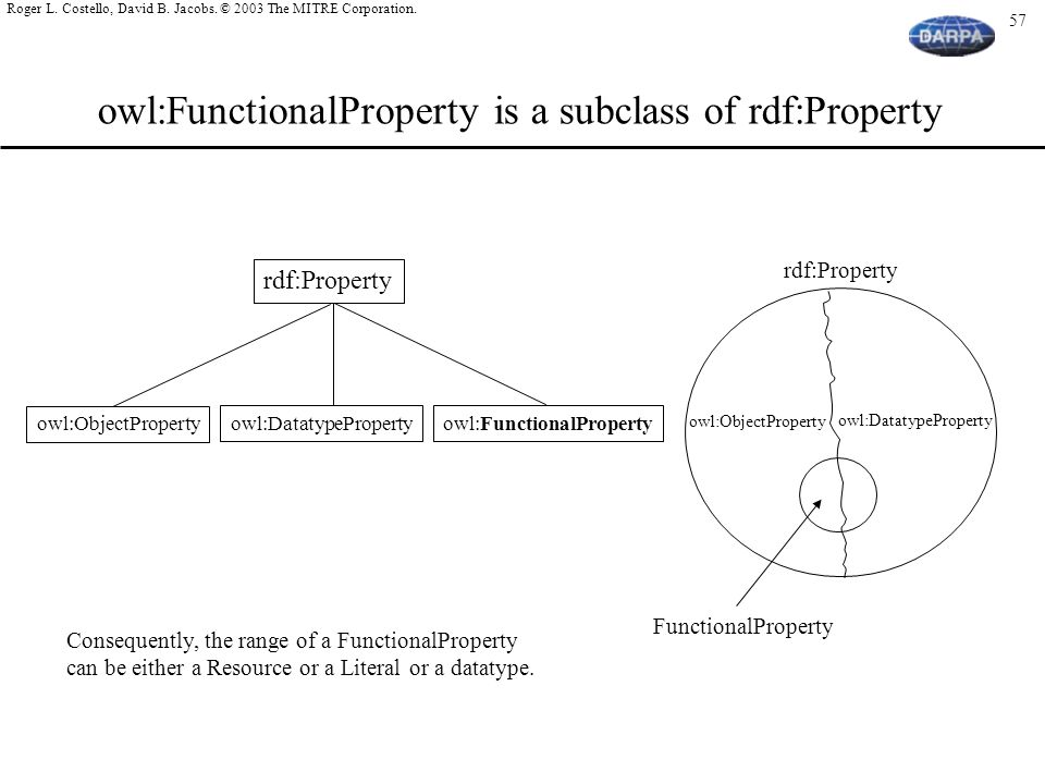 owl:FunctionalProperty is a subclass of rdf:Property