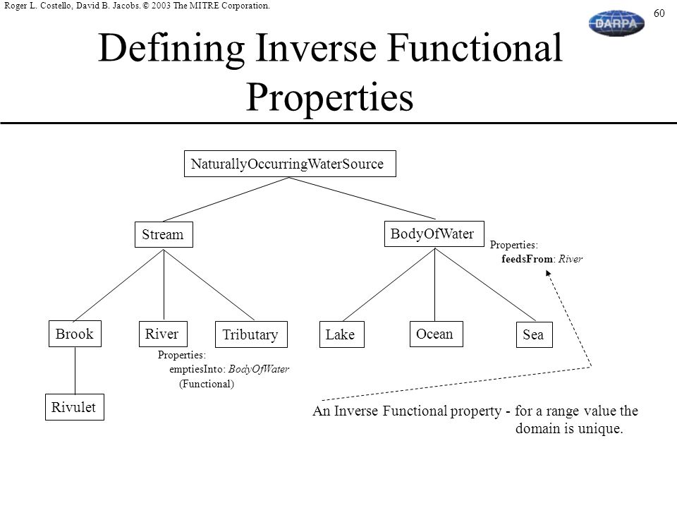 Defining Inverse Functional Properties