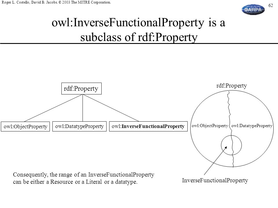 owl:InverseFunctionalProperty is a subclass of rdf:Property