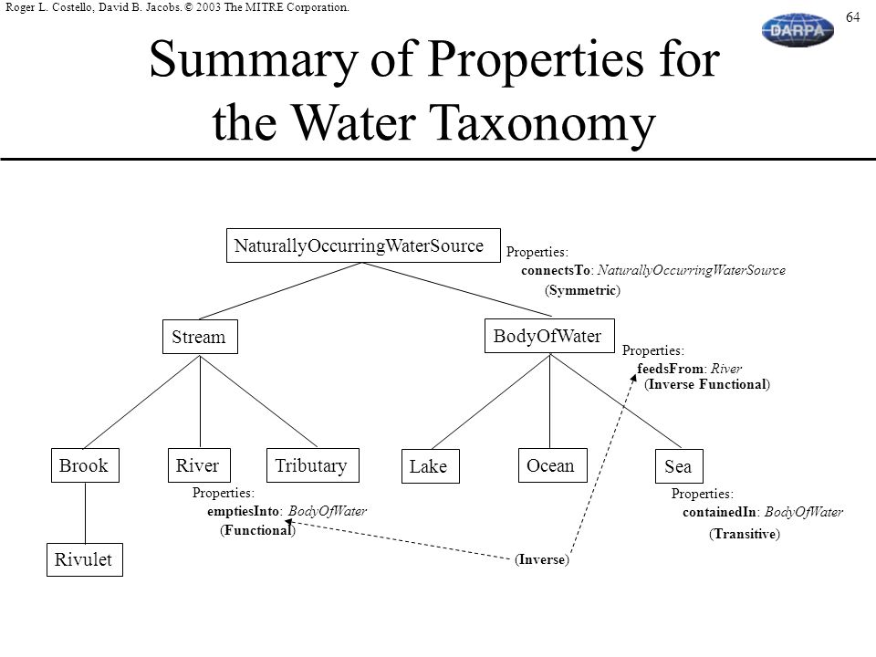 Summary of Properties for the Water Taxonomy