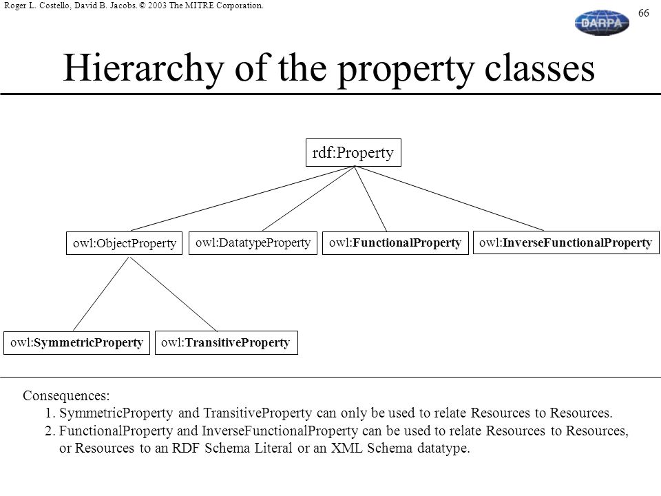 Hierarchy of the property classes