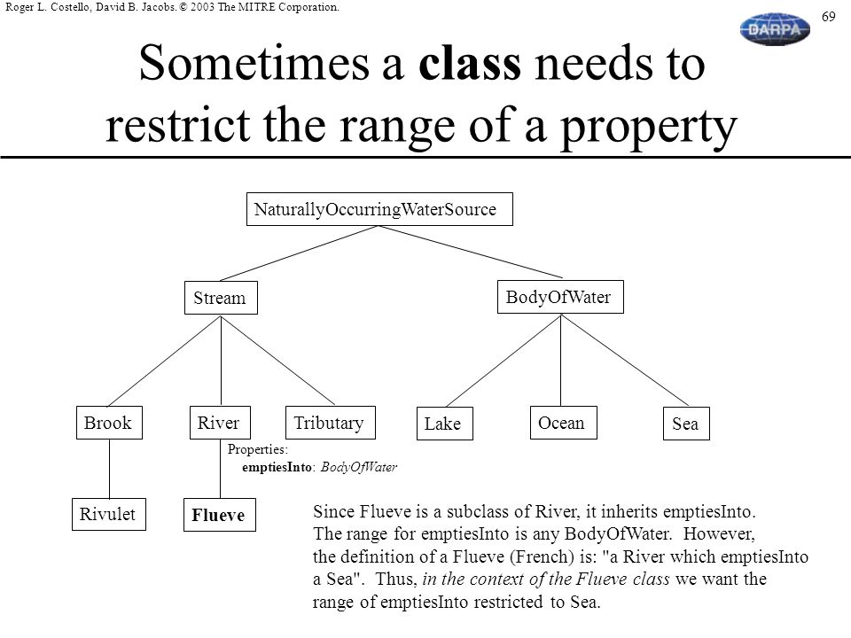 Sometimes a class needs to restrict the range of a property