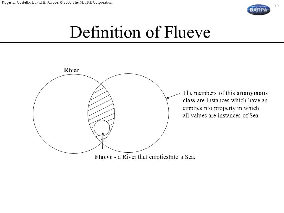 Definition of Flueve River The members of this anonymous