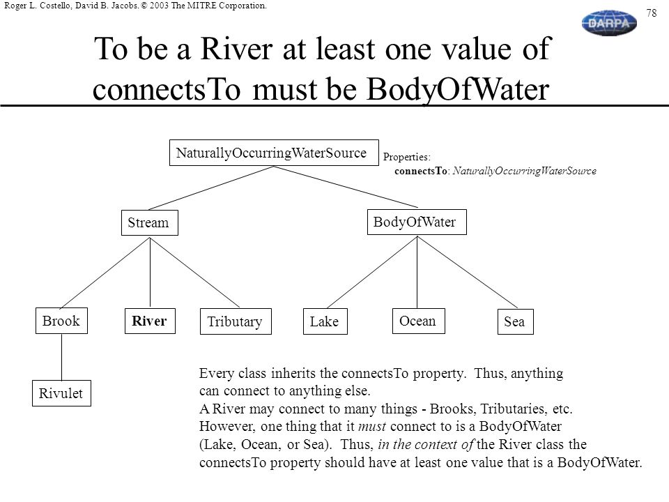 To be a River at least one value of connectsTo must be BodyOfWater