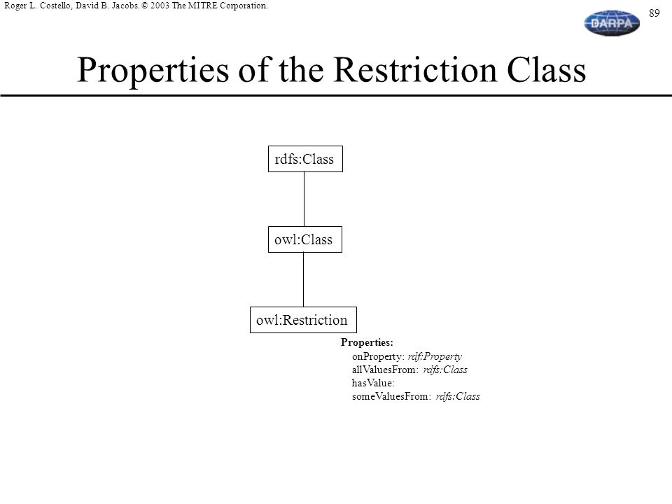 Properties of the Restriction Class