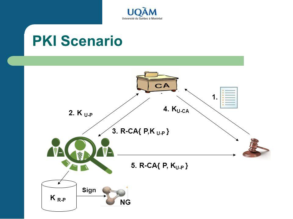 PKI Scenario 1. 4. KU-CA 2. K U-P 3. R-CA{ P,K U-P }