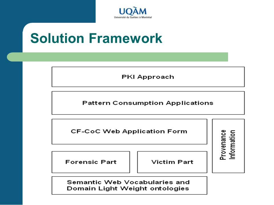 KOM, SEKE, June 20, 2004 Solution Framework