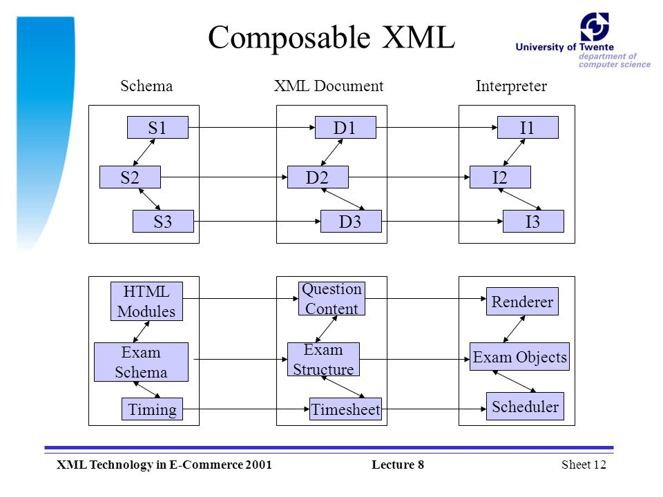 Composable XML S1 D1 I1 S2 D2 I2 S3 D3 I3 Schema XML Document