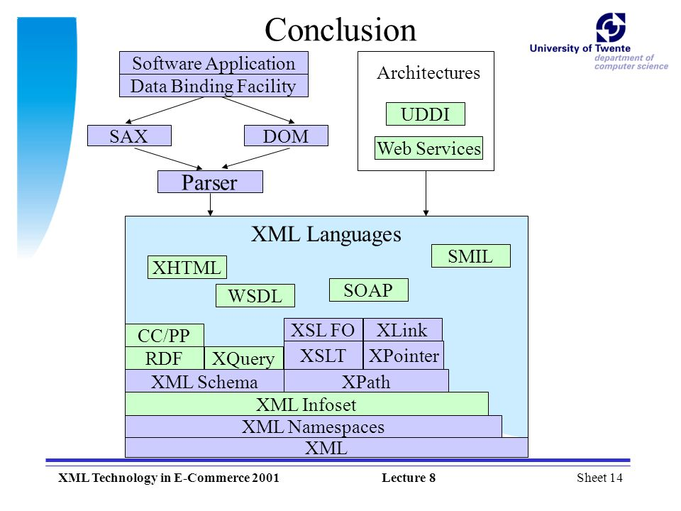 Conclusion Parser XML Languages Software Application UDDI Web Services