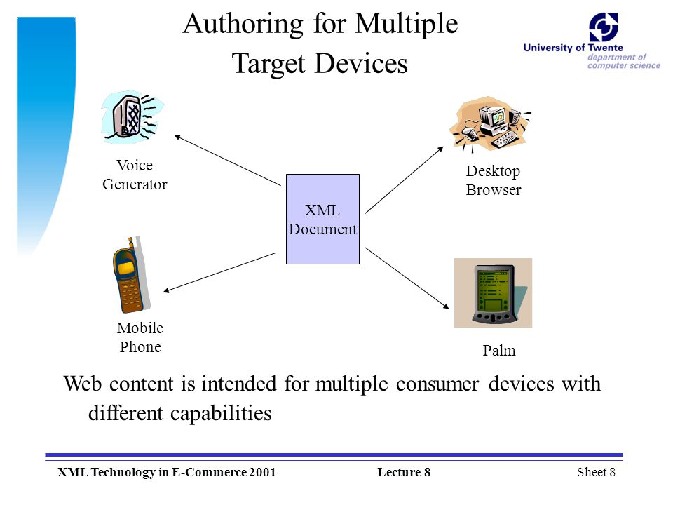 Authoring for Multiple Target Devices