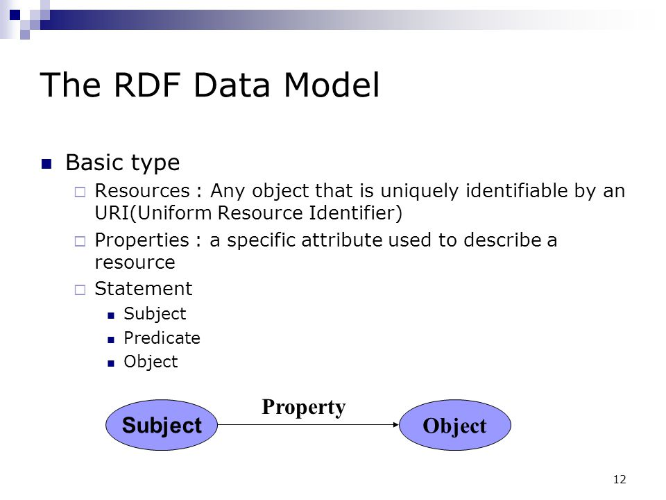 The RDF Data Model Basic type Subject Object Property