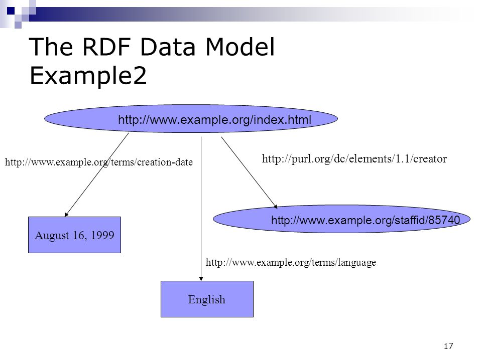 The RDF Data Model Example2