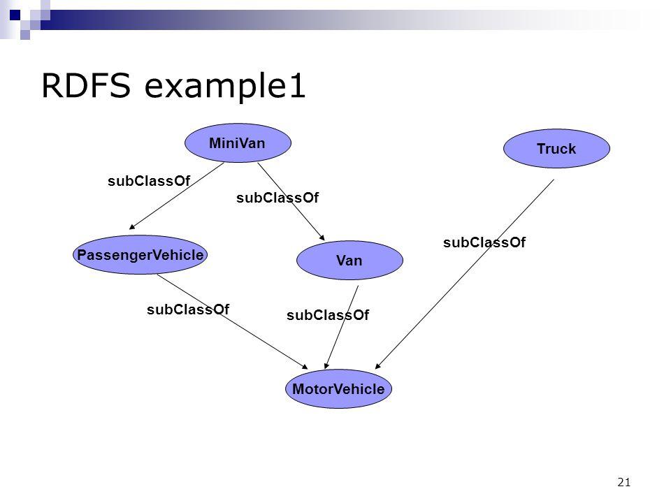 RDFS example1 MiniVan Truck subClassOf subClassOf subClassOf