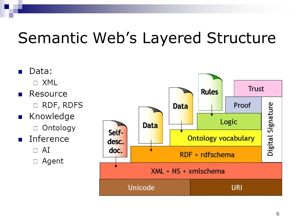 Semantic Web's Layered Structure
