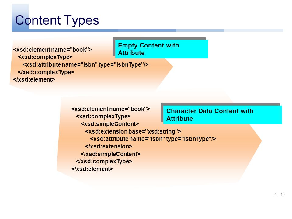 Content Types Empty Content with Attribute