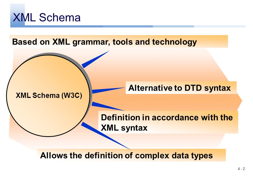 XML Schema Based on XML grammar, tools and technology