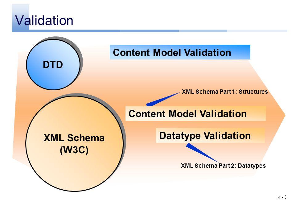 Validation Content Model Validation DTD Content Model Validation
