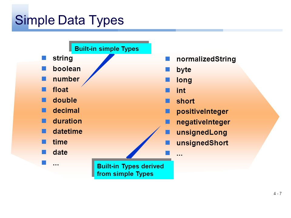 Simple Data Types string normalizedString boolean byte number long