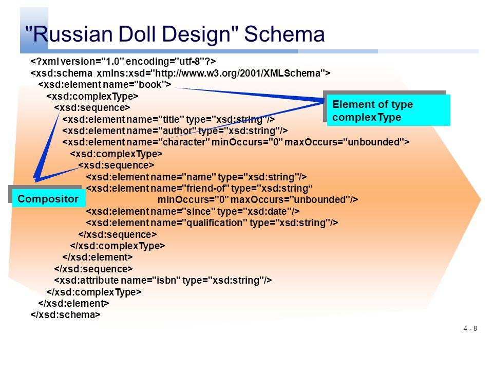 Russian Doll Design Schema
