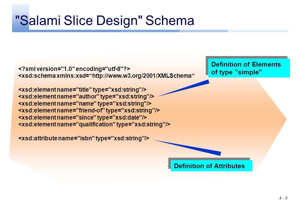 Salami Slice Design Schema