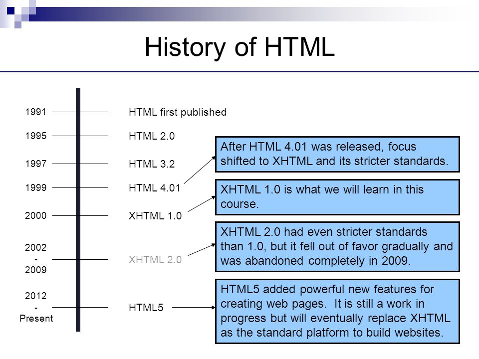 History of HTML HTML first published. 1991. HTML 2.0. 1995. After HTML 4.01 was released, focus shifted to XHTML and its stricter standards.