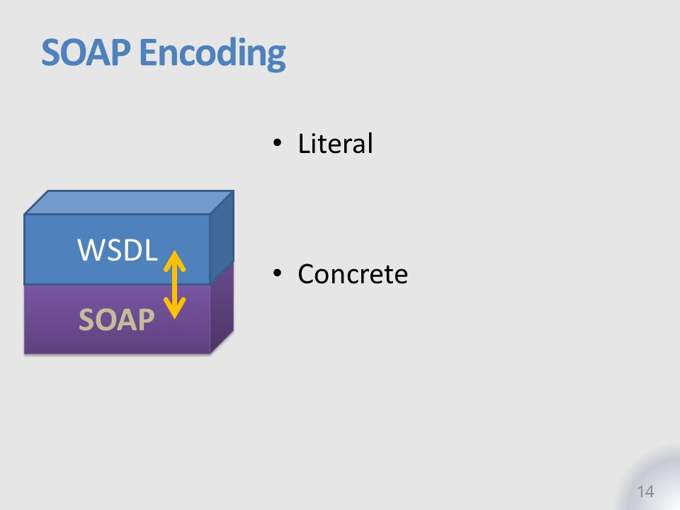 SOAP Encoding WSDL SOAP Literal Concrete