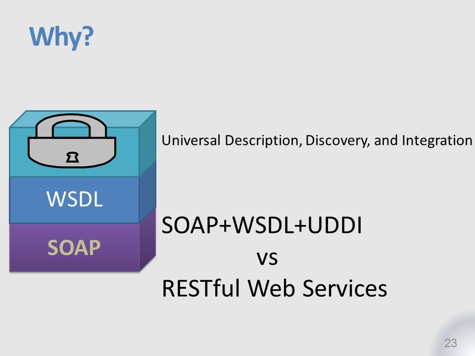 Why SOAP+WSDL+UDDI vs RESTful Web Services UDDI WSDL SOAP