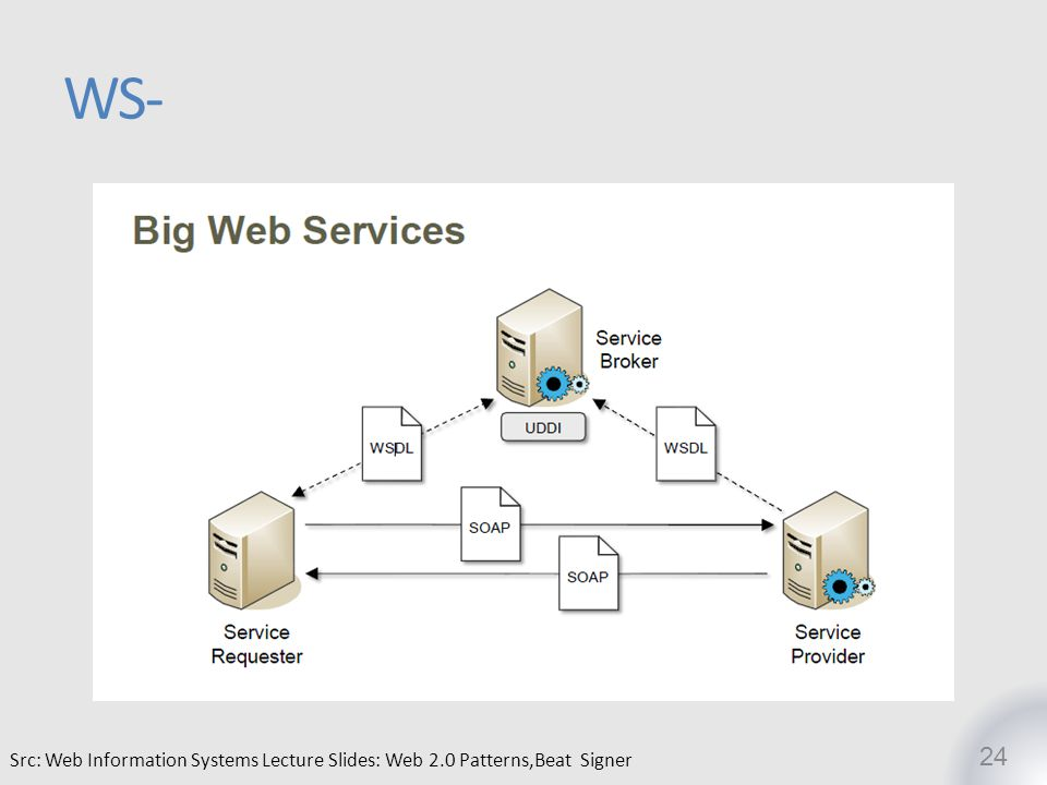 WS- Src: Web Information Systems Lecture Slides: Web 2.0 Patterns,Beat Signer