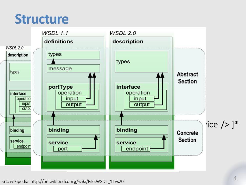 Structure <description> <documentation />