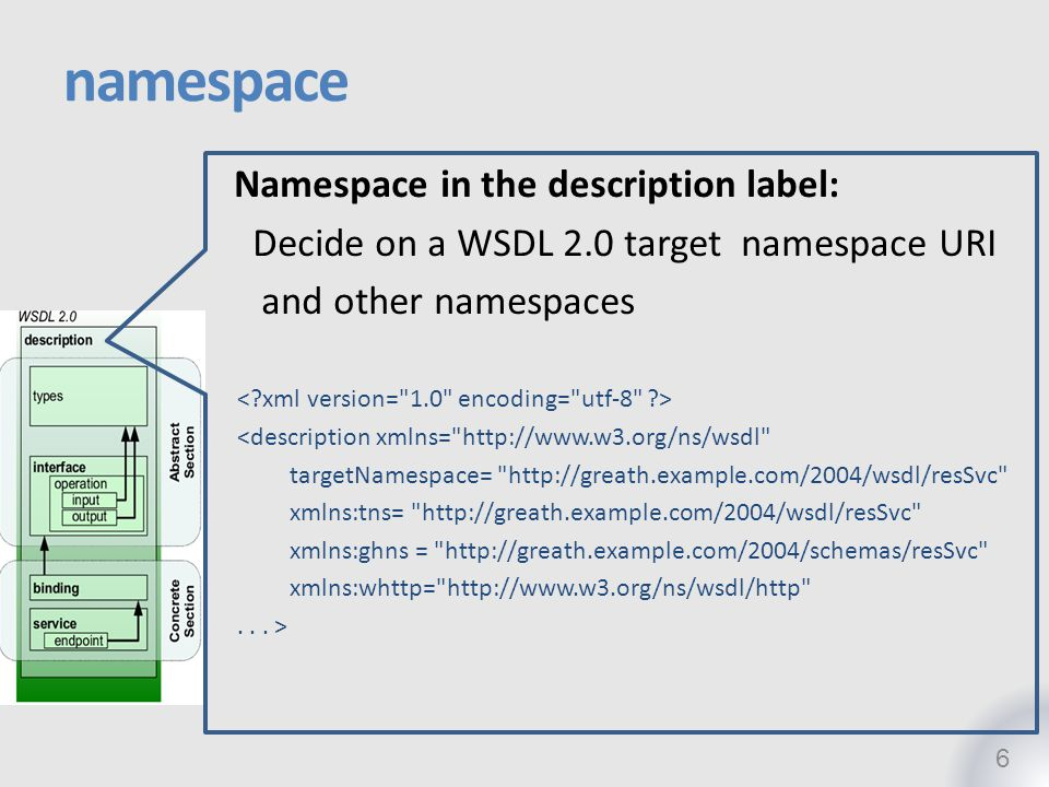 namespace Namespace in the description label: Decide on a WSDL 2.0 target namespace URI and other namespaces