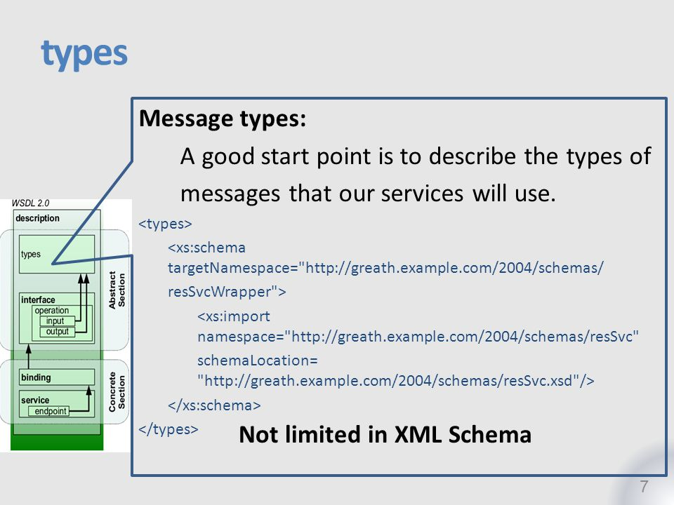 types Message types: A good start point is to describe the types of