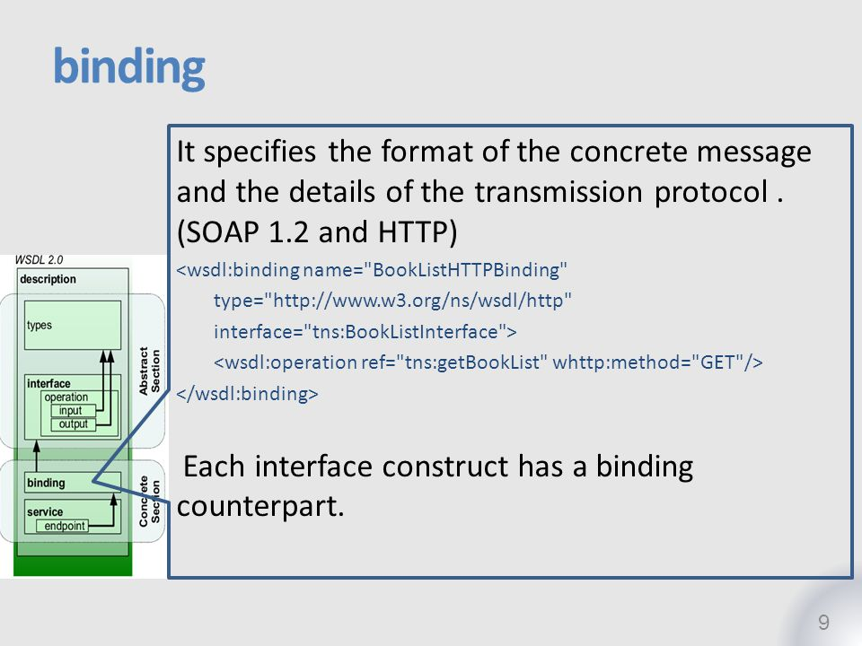 binding It specifies the format of the concrete message and the details of the transmission protocol . (SOAP 1.2 and HTTP)