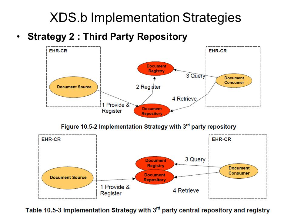 XDS.b Implementation Strategies