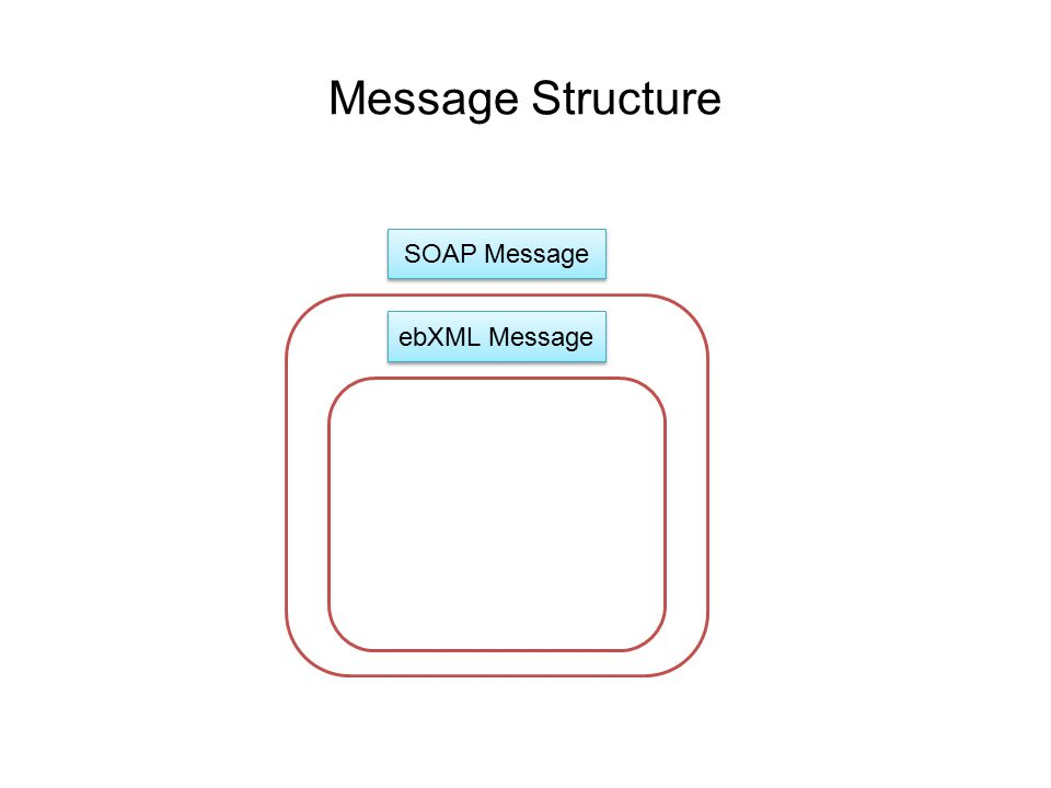 Message Structure SOAP Message ebXML Message