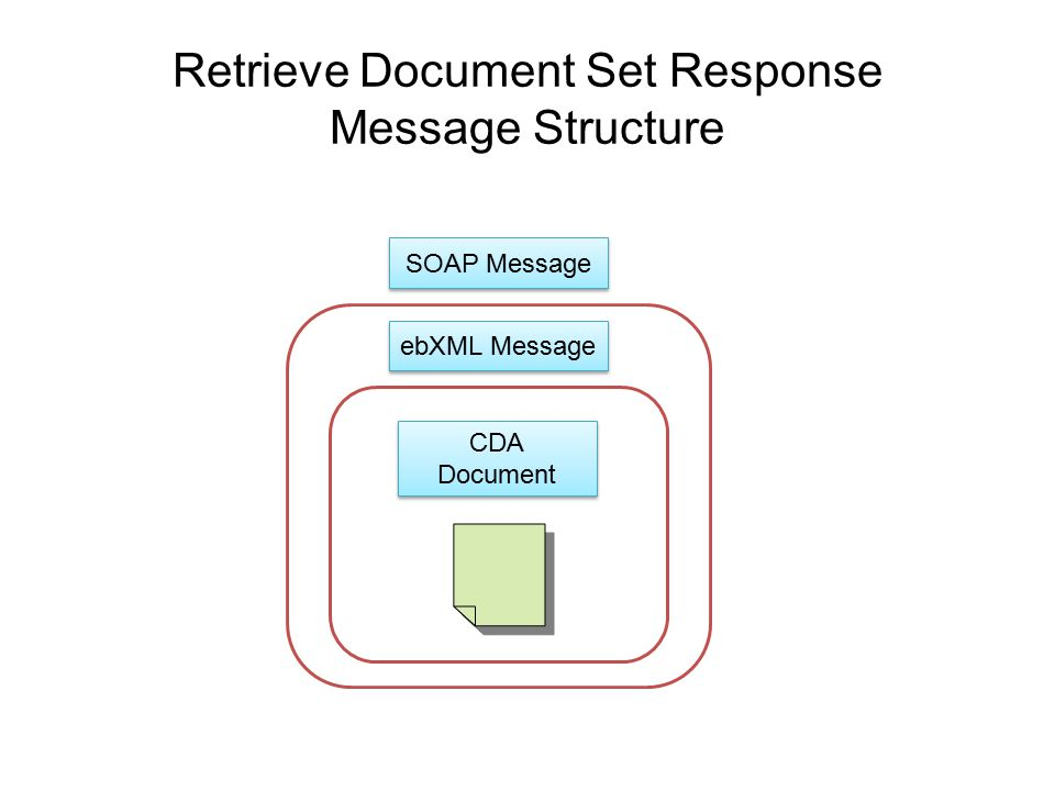 Retrieve Document Set Response Message Structure