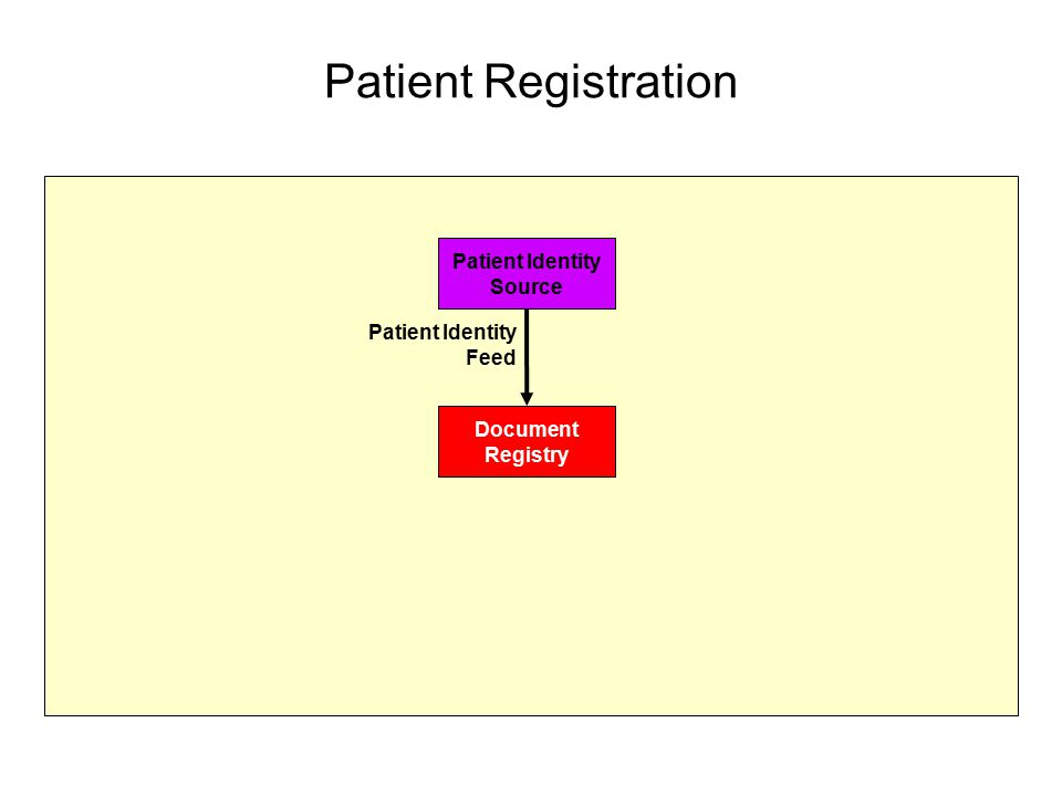 Patient Identity Source