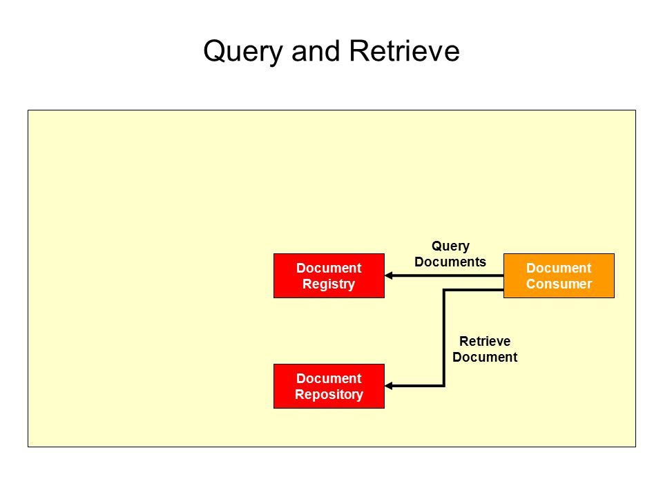 Query and Retrieve Query Documents Document Registry Document Consumer