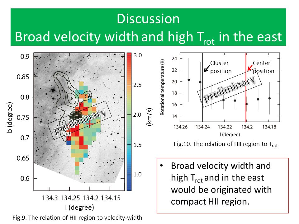 Broad velocity width and high Trot in the east