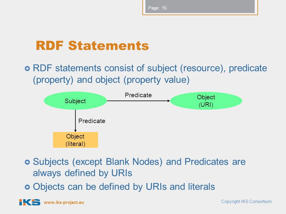 RDF Statements RDF statements consist of subject (resource), predicate (property) and object (property value)