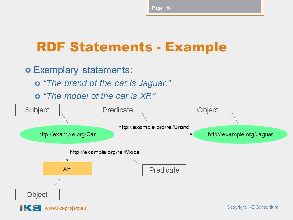 RDF Statements - Example