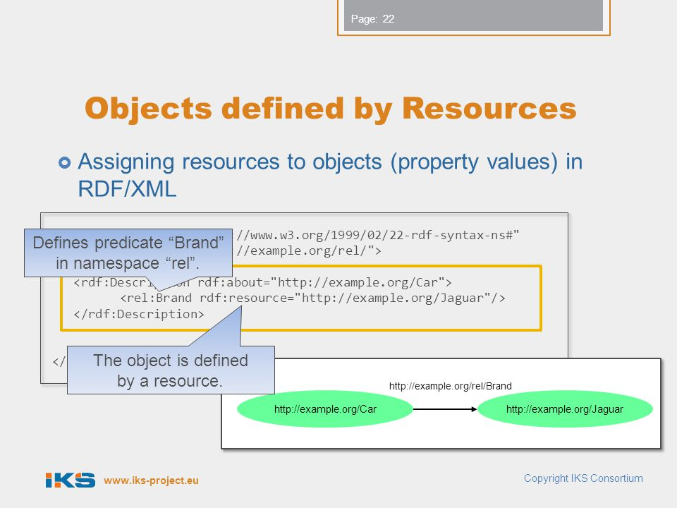 Objects defined by Resources
