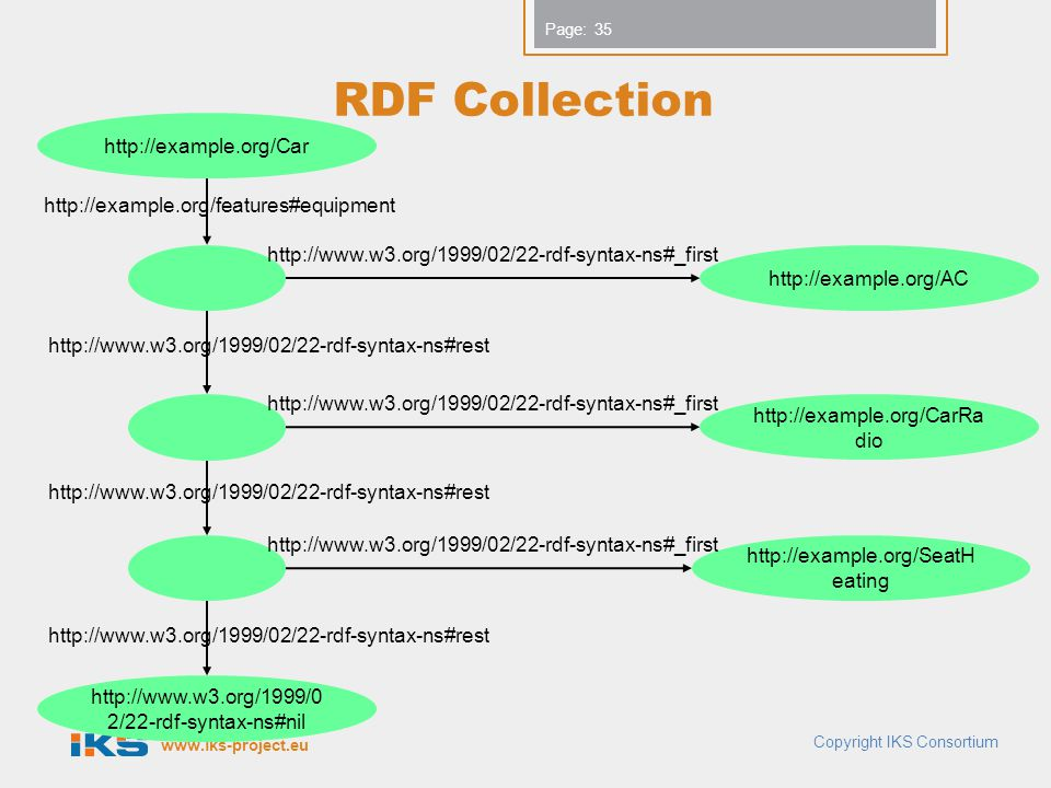 RDF Collection http://example.org/Car