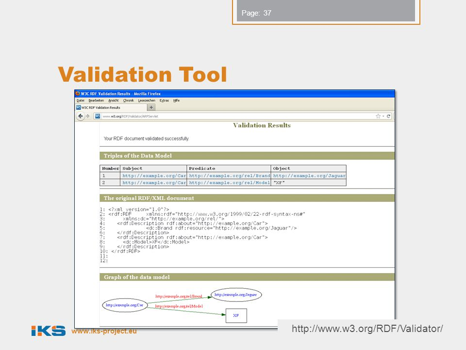 Validation Tool http://www.w3.org/RDF/Validator/