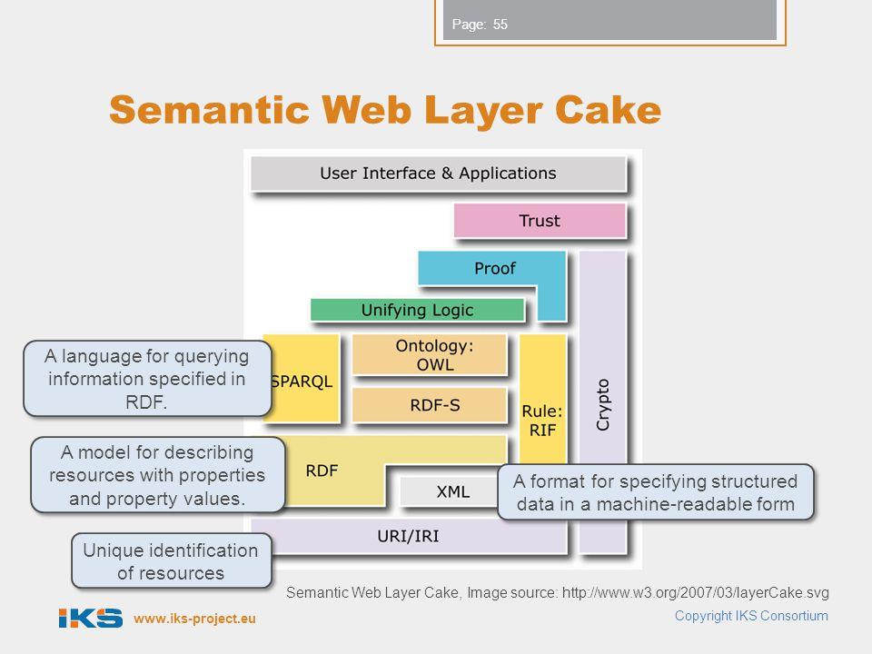 Semantic Web Layer Cake